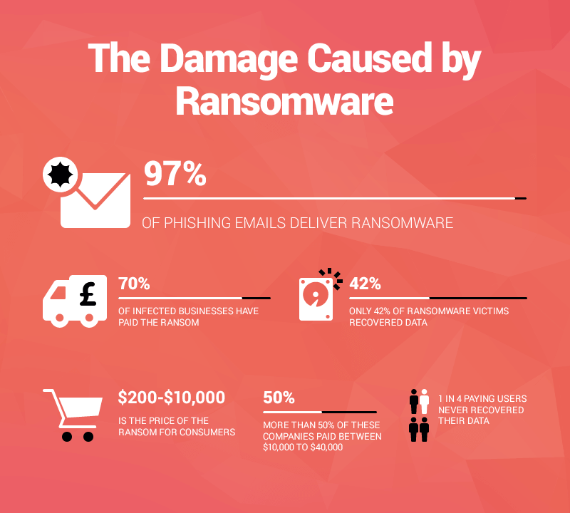 Damage caused by Ransomware graphic