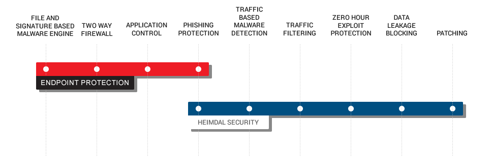 Multi Layered Security Graphic